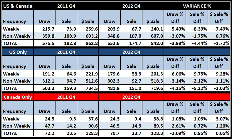 4Q Sales Matrix 2012