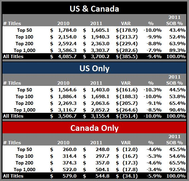 2011 Vs 2010 Full Yr US CDN