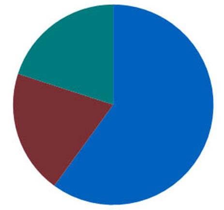 NHD Criteria Pie Chart