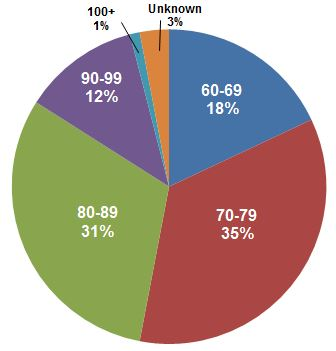 pie chart elder ages 2012