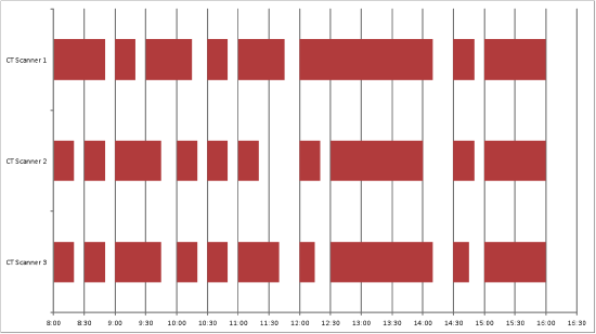 CT Scanners Gantt Chart