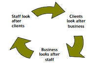The Care Cycle graphic