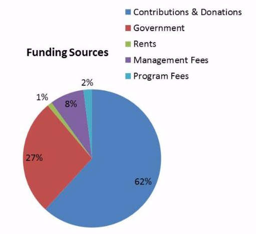 2014 Funding Sources