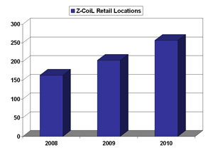 Growth of Z-CoiL Distributor Network