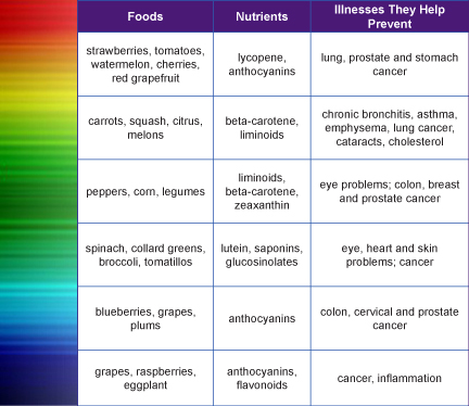 cancer-prevention rainbow food chart