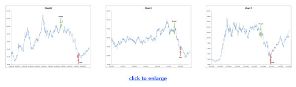 holdings charts d e f