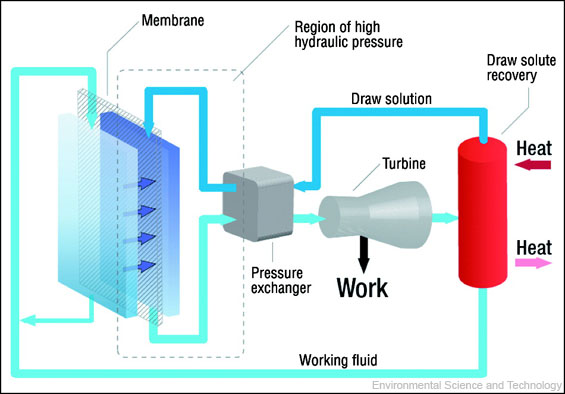 can saltwater contribute electricity to the