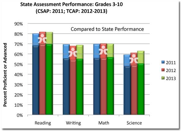 State and DCSD test scores