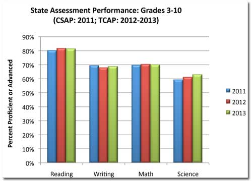 DCSD test results
