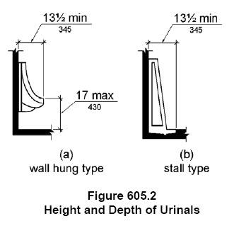 urinasl