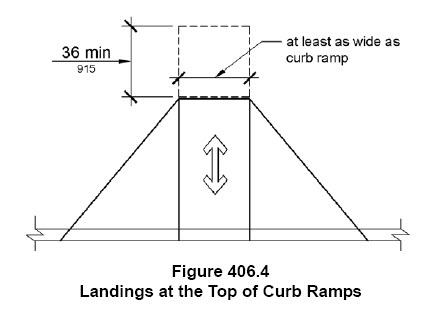 landing at ramp