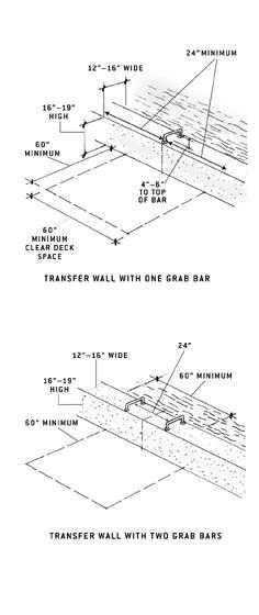 transfer walls