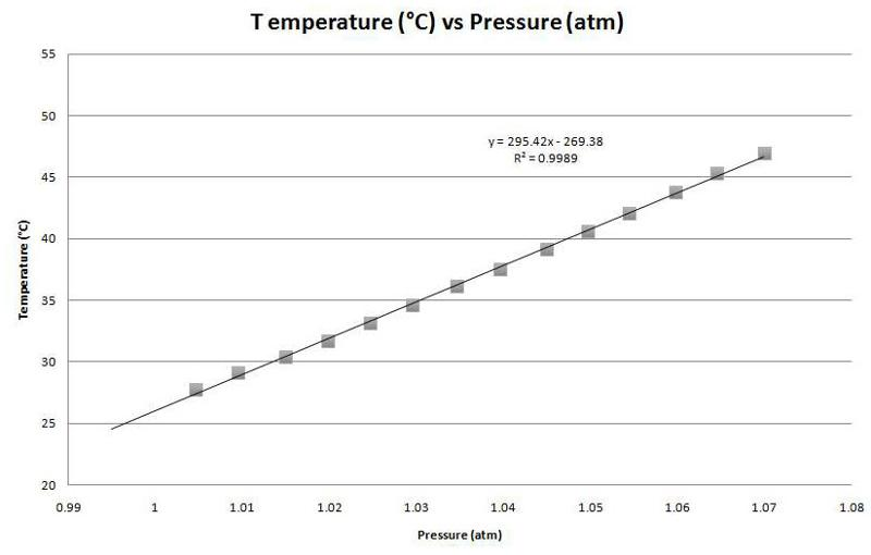 Luther 0 K temp pressure plot