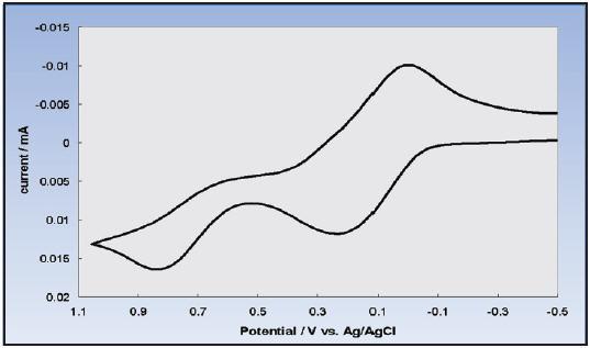 CV graph