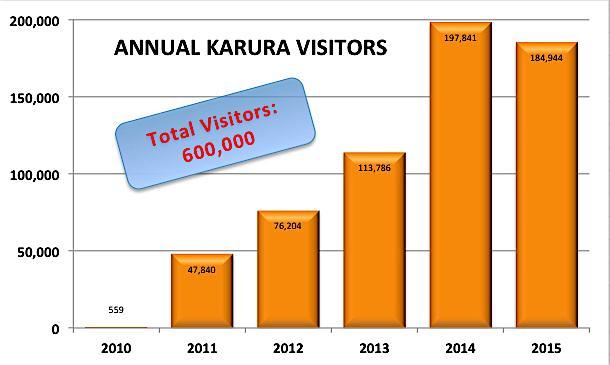 Annual visitors
