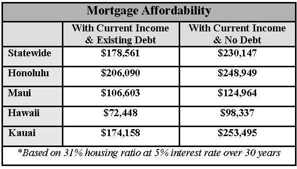 Mortgage Affordability - HCA Clients