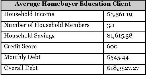 Avg HCA Homebuyer Client