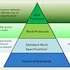 Energy Retrofitters Work Pyramid