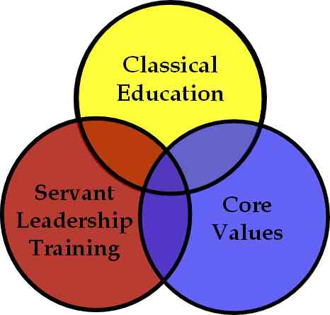 values of servant leadership Must leaders have certain values or is leadership value-neutral  servant leadership  values and leadership print.