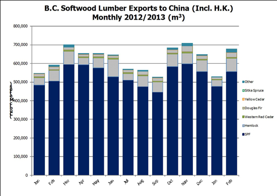 Canada Exports to China in 2013