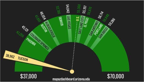 chart of teacher salaries