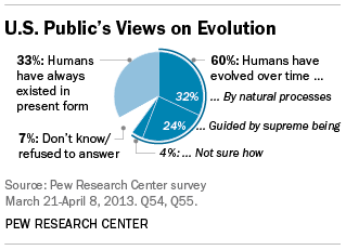 a view on the spectrum of beliefs between creationism and evolution theories This latest update is from gallup's values and beliefs own view has fluctuated in a narrow range between 40% which evolution and creationism.