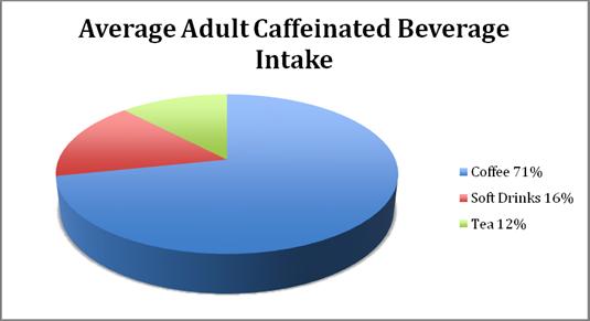 Caffeine graph