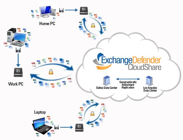 ExchangeDefender CloudShare Diagram