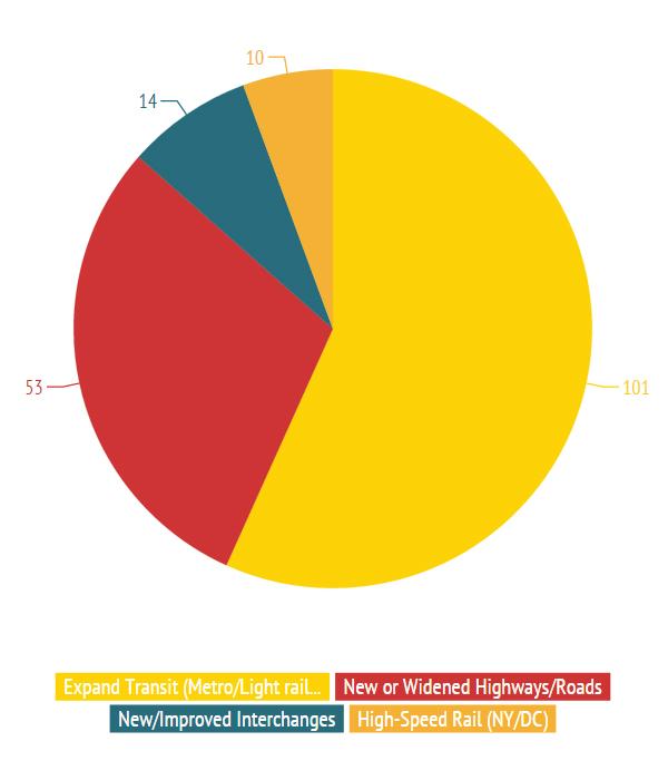 Maximize2040 - Major Project Ideas Pie Chart