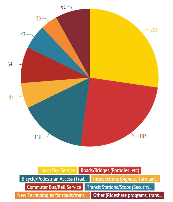 Maximize2040 - Minor Project Ideas Pie Chart