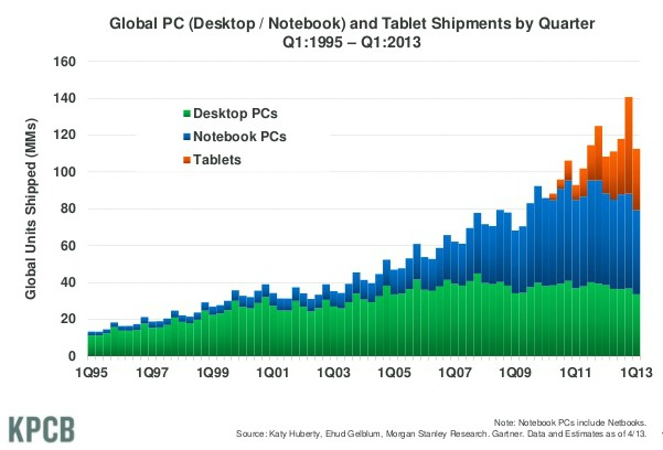 Computing Device Trends