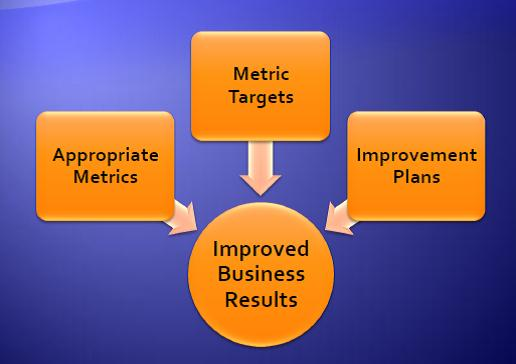 SaaS Metrics - Figure 1