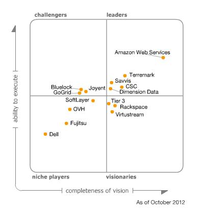 Magic Quadrant for Public Cloud - 2012