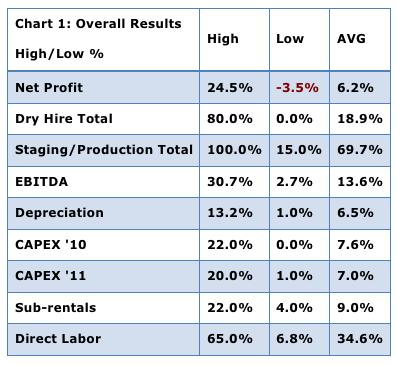 2010 survey result