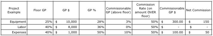 GP Commission