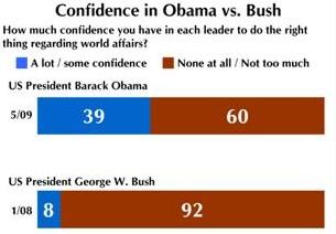 Confidence in Obama v Bush