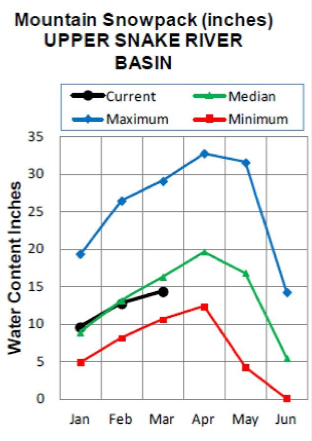 Upper Basin supply March 2013