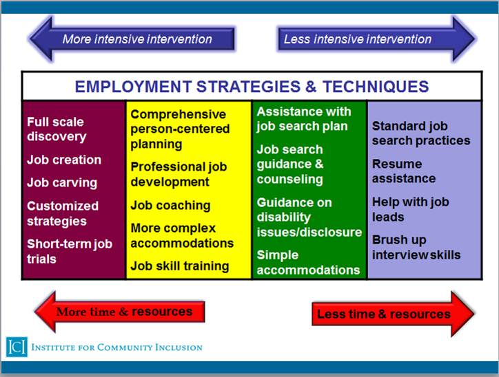 Graphic of employment strategies and techniques