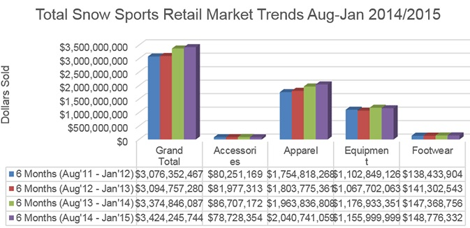 Snowsports Sales