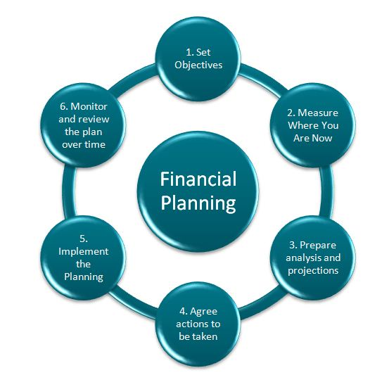 business and financial analysis