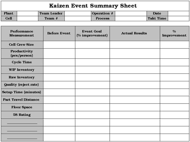Kaizen Event Summary Sheet
