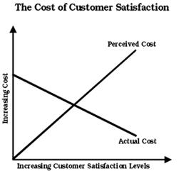 Cost of CS