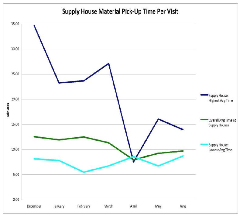 Supply House Chart
