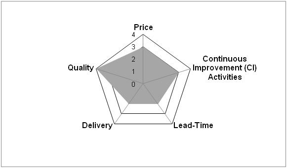 Lean Mfg. Supply Chain Measurements