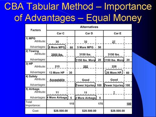 Tabular #6 with Equal Money