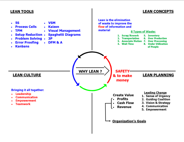 Lean Components