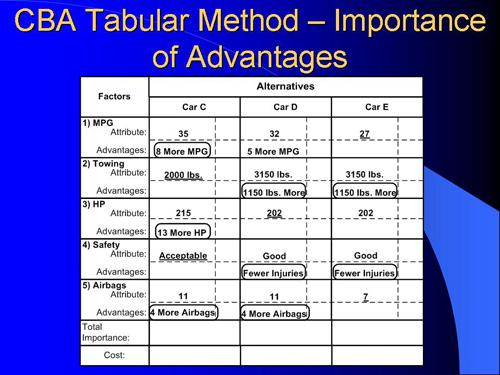 Tabular Method Steps #4 - #5