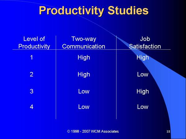 Productivity Studies