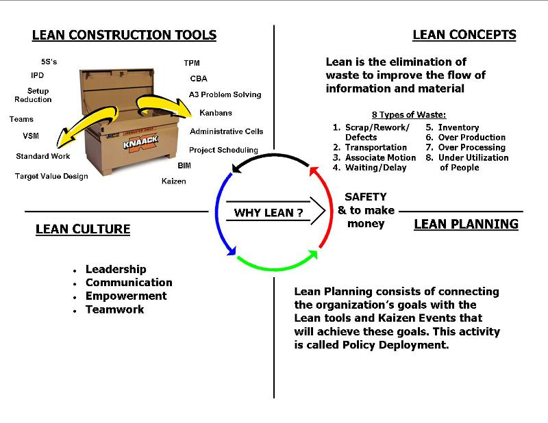4 Components of Lean