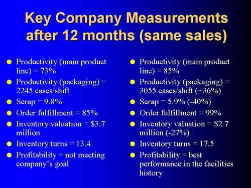 Kanban Inventory Reduction
